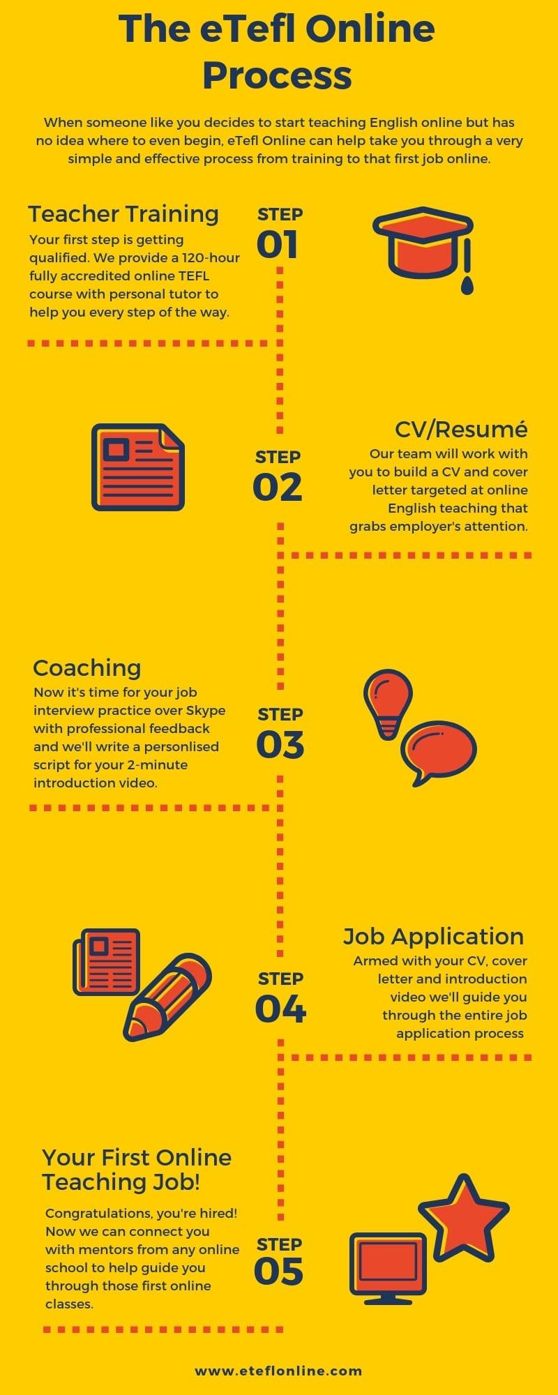 How can eTefl Online help you start Teaching English Online? - eTEFL Online